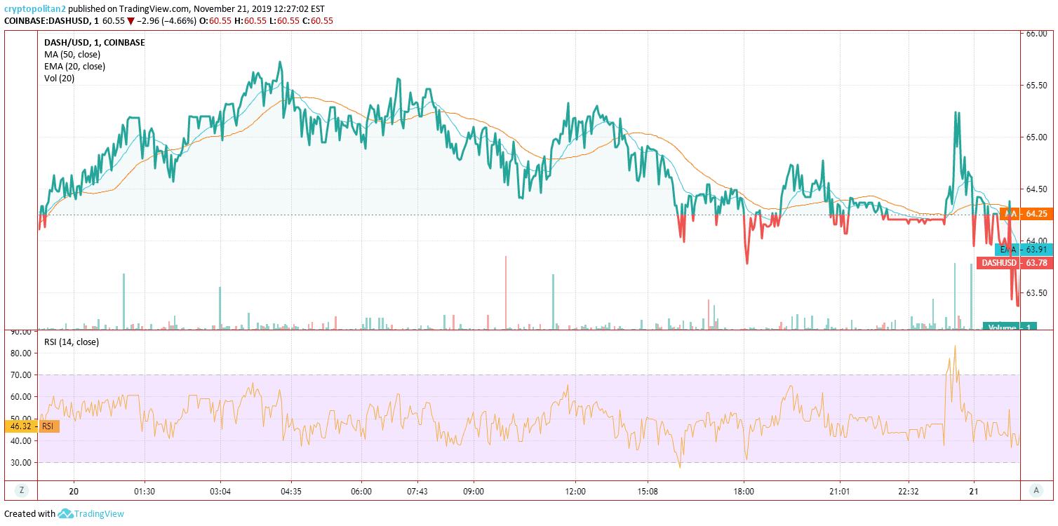 Dash Price Analysis Nov 20 Chart 2
