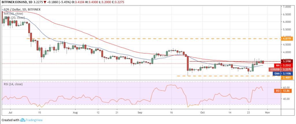 EOS price analysis chart 2- 1 novemeber 2019