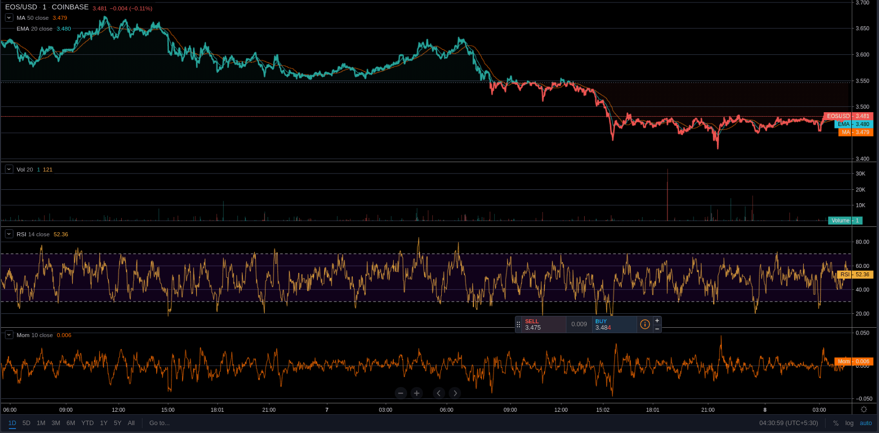 EOS Price meets a drop of 2.91% 7