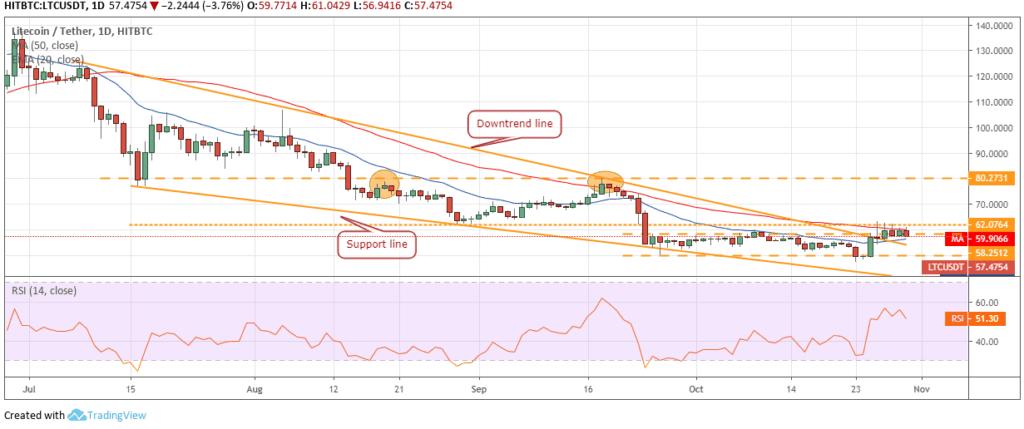 Litecoin LTC price analysis 2 - 1 november 2019