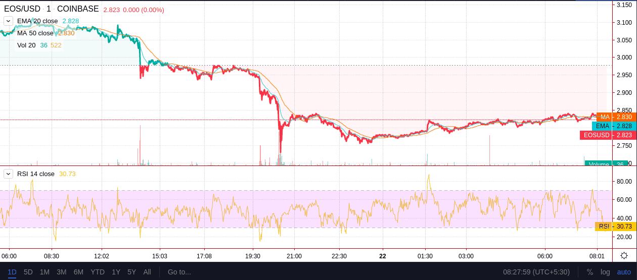 EOS Price Chart TradingView