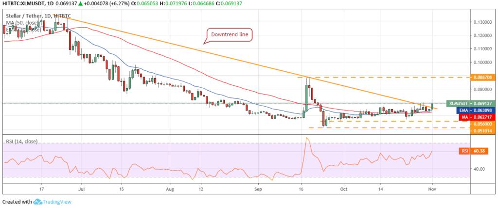 Stelllar XLM price chart 2 - 1 November 2019