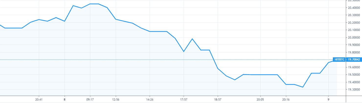 binance bnb price analysis graph 1