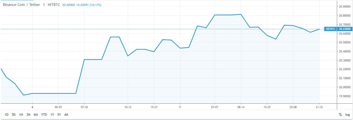 binance bnb price graph 1