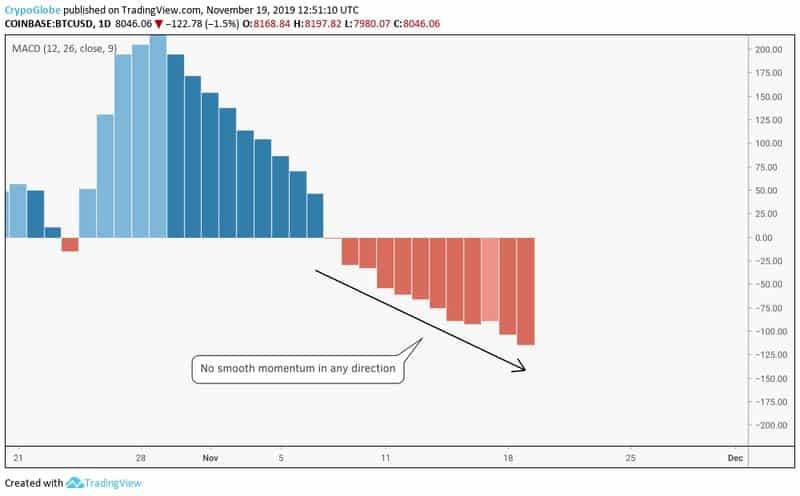 bitcoin price analysis chart 3 - 19 novemeber 2019