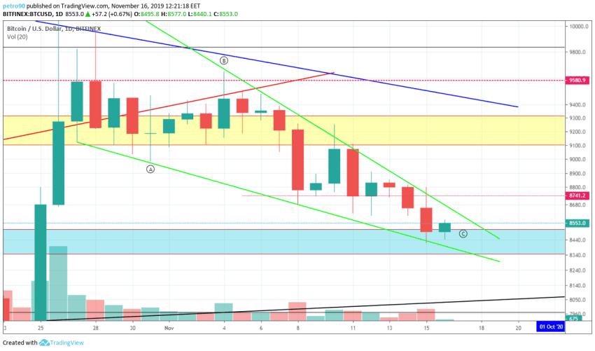 bitcoin price chart 17 november 2019