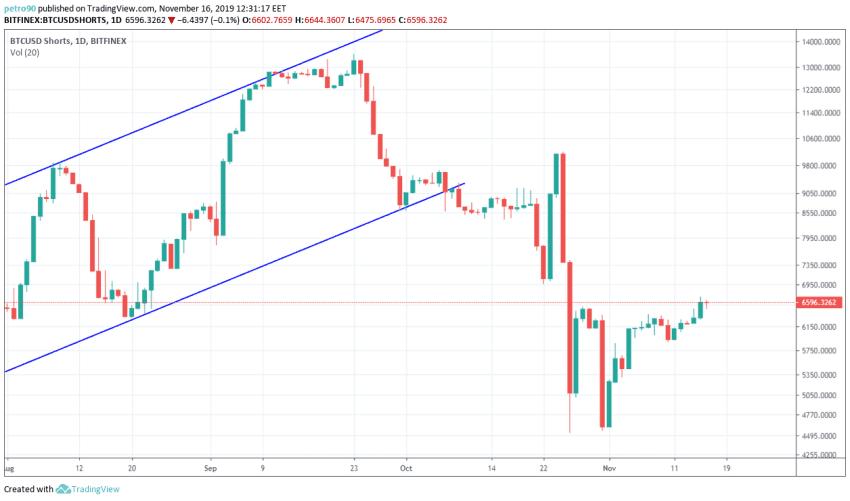 bitcoin price chart 3 - 17 november 2019