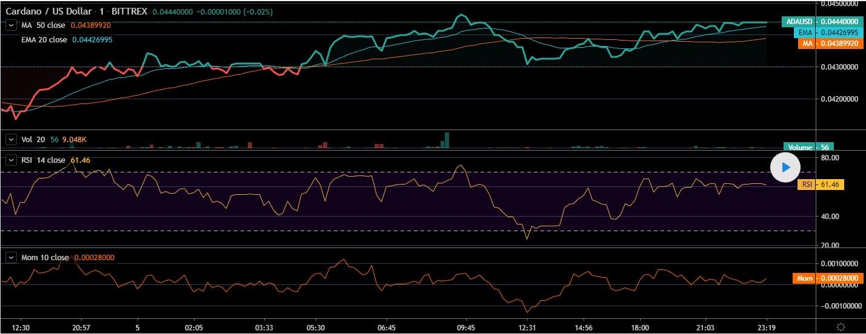 cardano ada price analysis