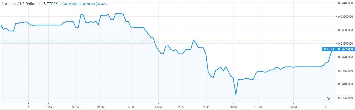 cardano ada price analysis graph 1