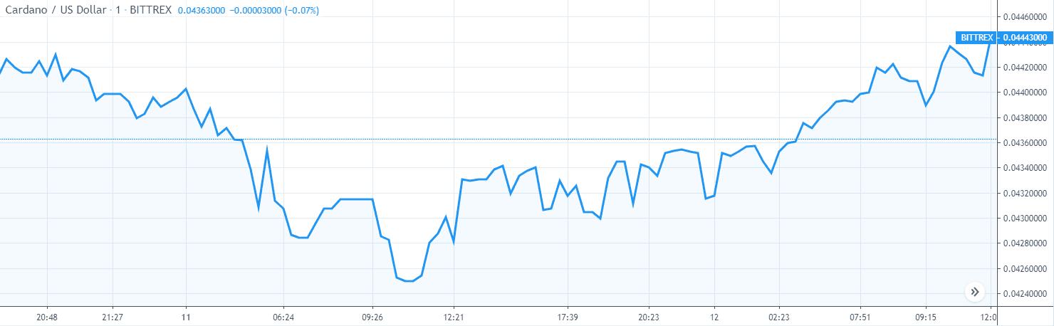 cardano ada price chart 1