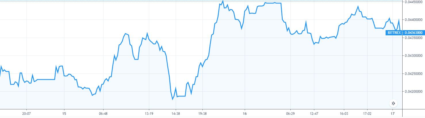 cardano ada price chart 15 & 16