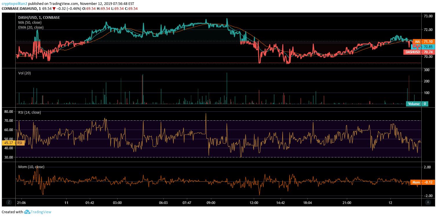 dash price analysis graph 2