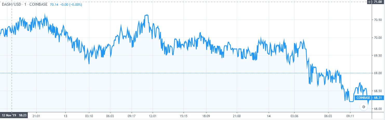 dash price chart 1
