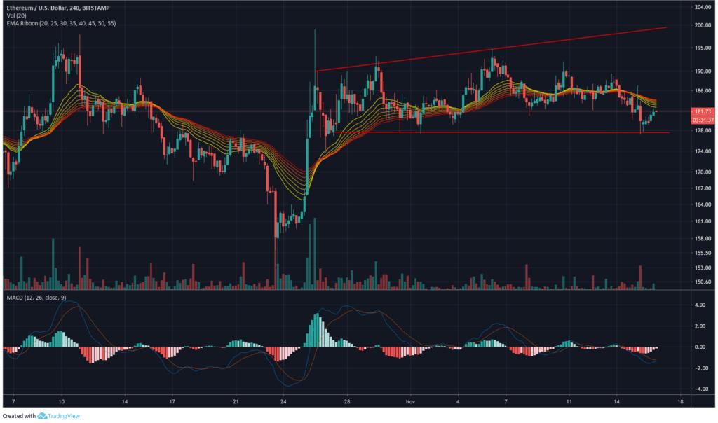 ethereum price chart 2 - 18 november 2019