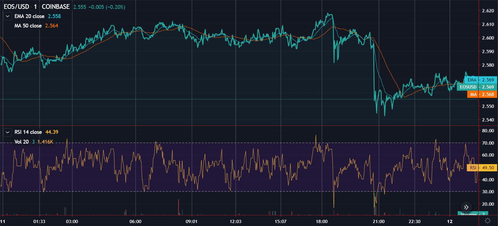 eos tradingview
