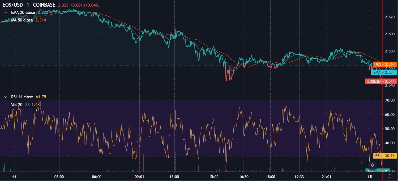 EOS Price Chart 14 dec