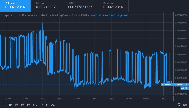 Dogecoin Price December 10