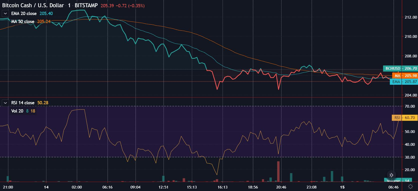 BCH price analysis 14