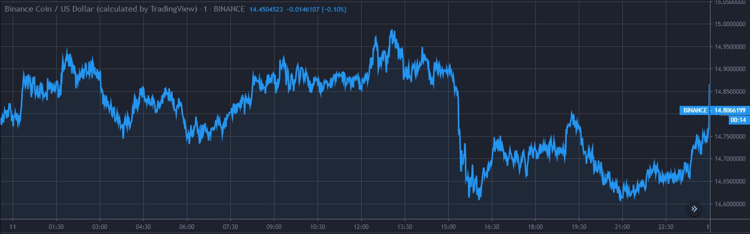 Binance Coin BNB Price Analysis Dec 11 Chart 1