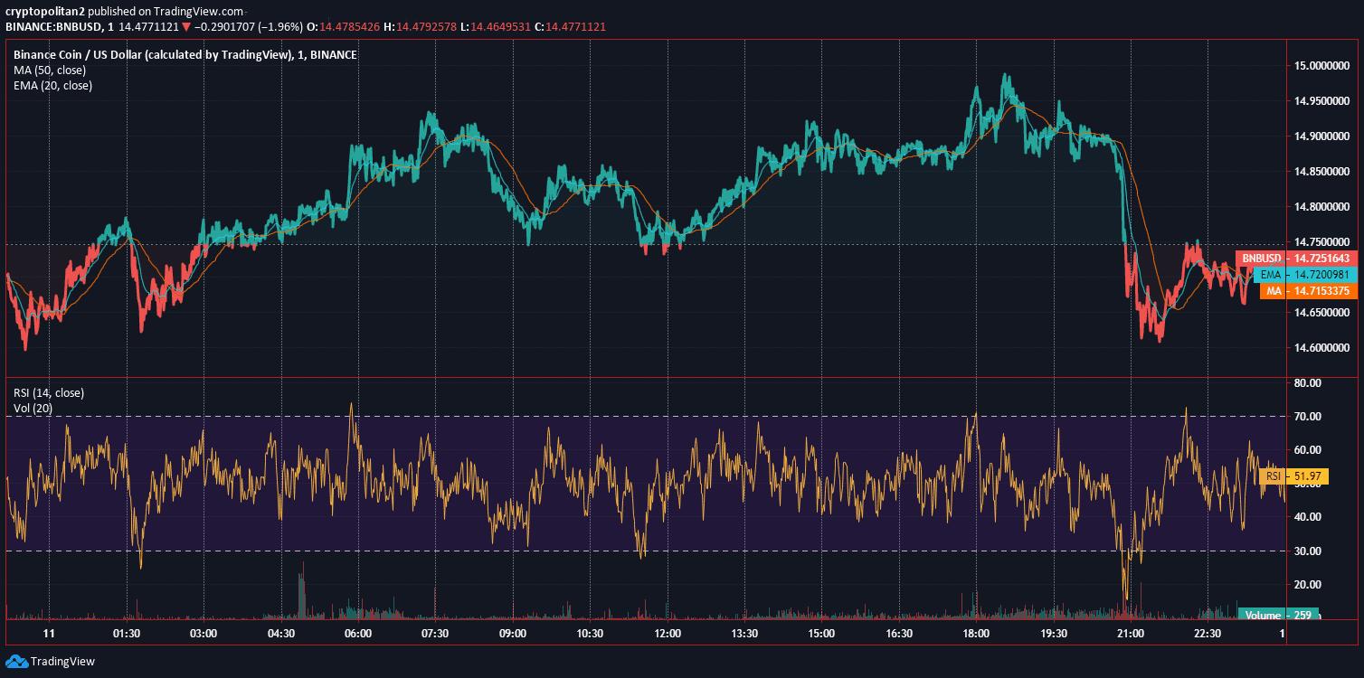 Binance Coin BNB Price Analysis Dec 11 Chart 2
