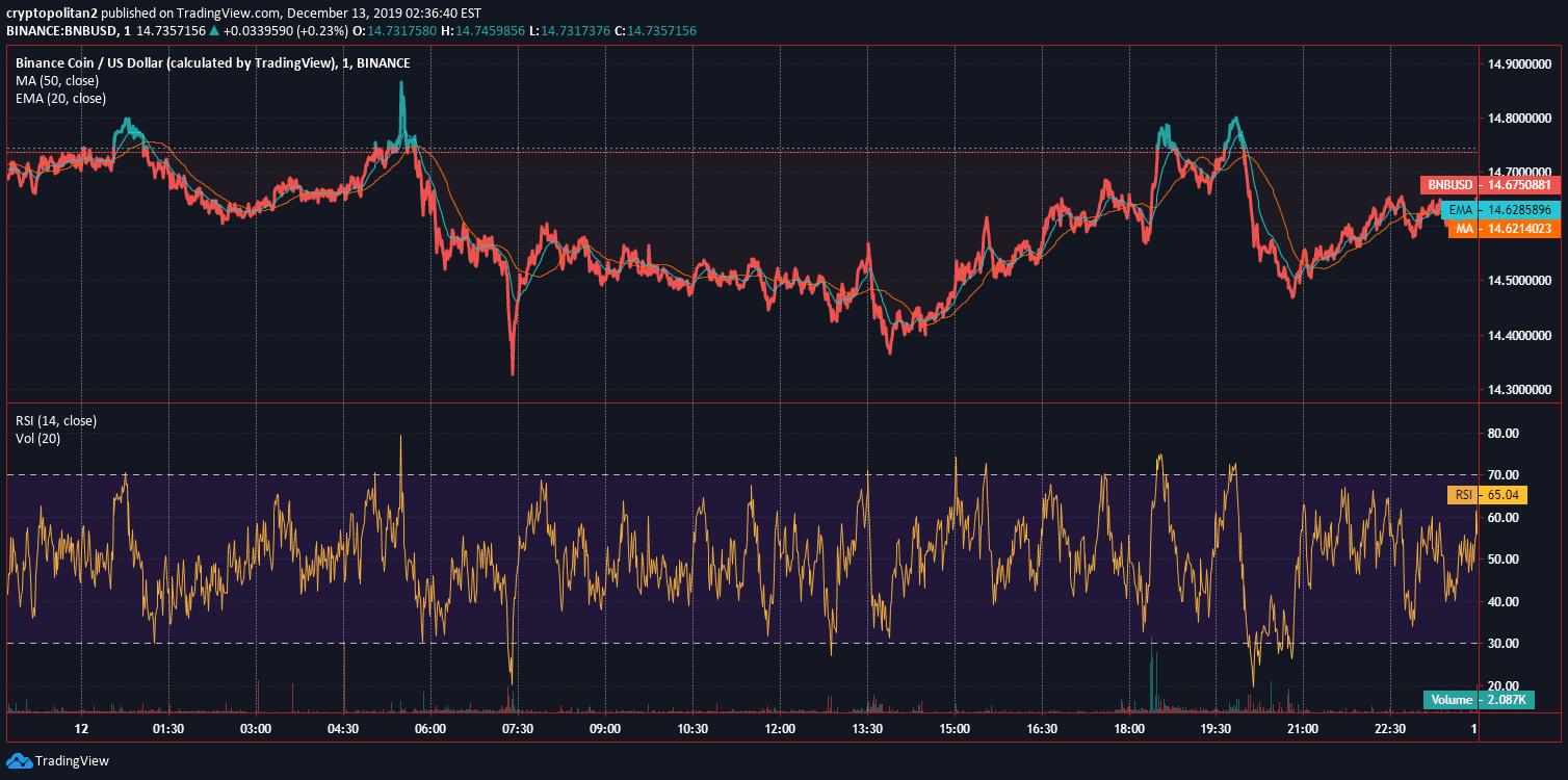 Binance Coin BNB Price Analysis Dec 12 Chart 2