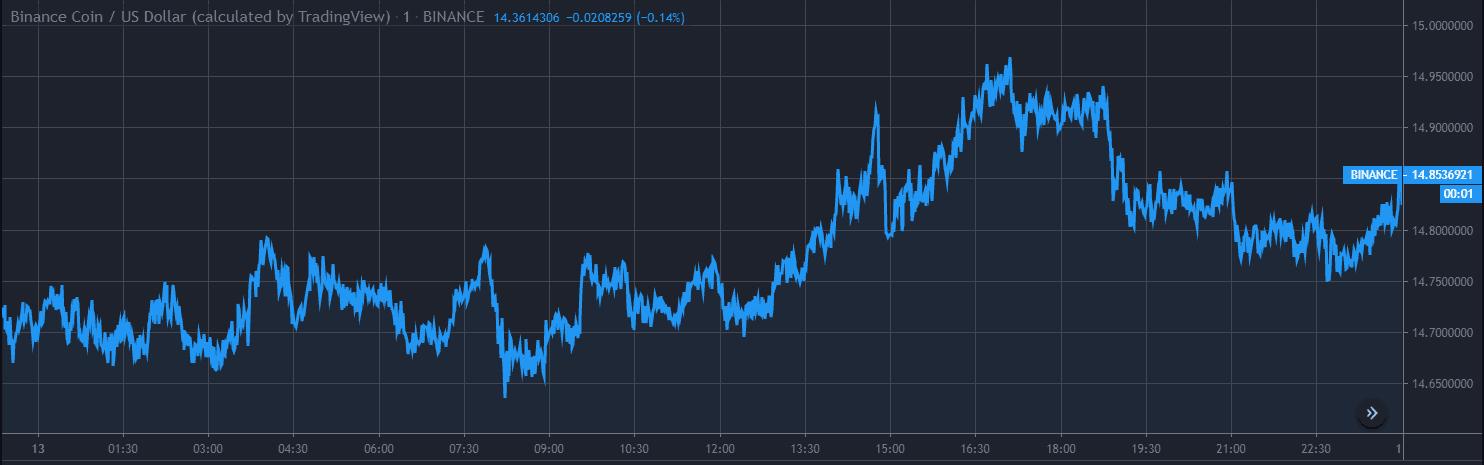 Binance Coin BNB Price Analysis Dec 13 Chart 1