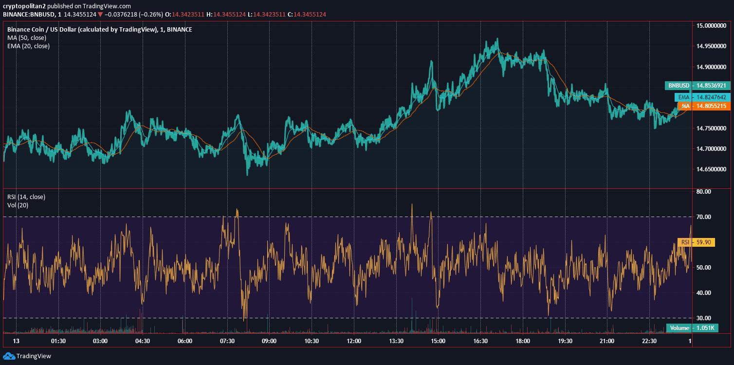 Binance Coin BNB Price Analysis Dec 13 Chart 2.0