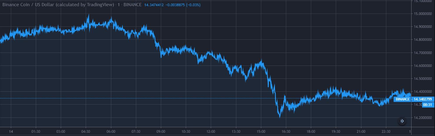 Binance Coin BNB Price Analysis Dec 14 Chart 1