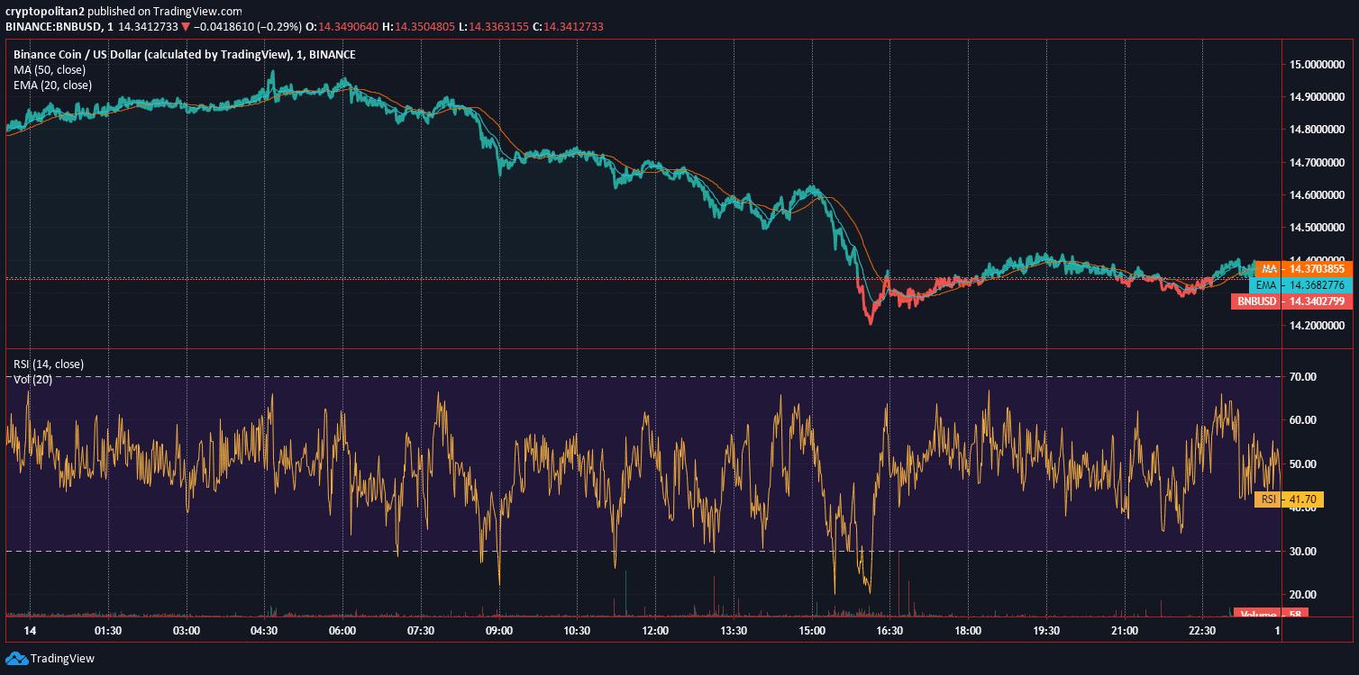 Binance Coin BNB Price Analysis Dec 14 Chart 2