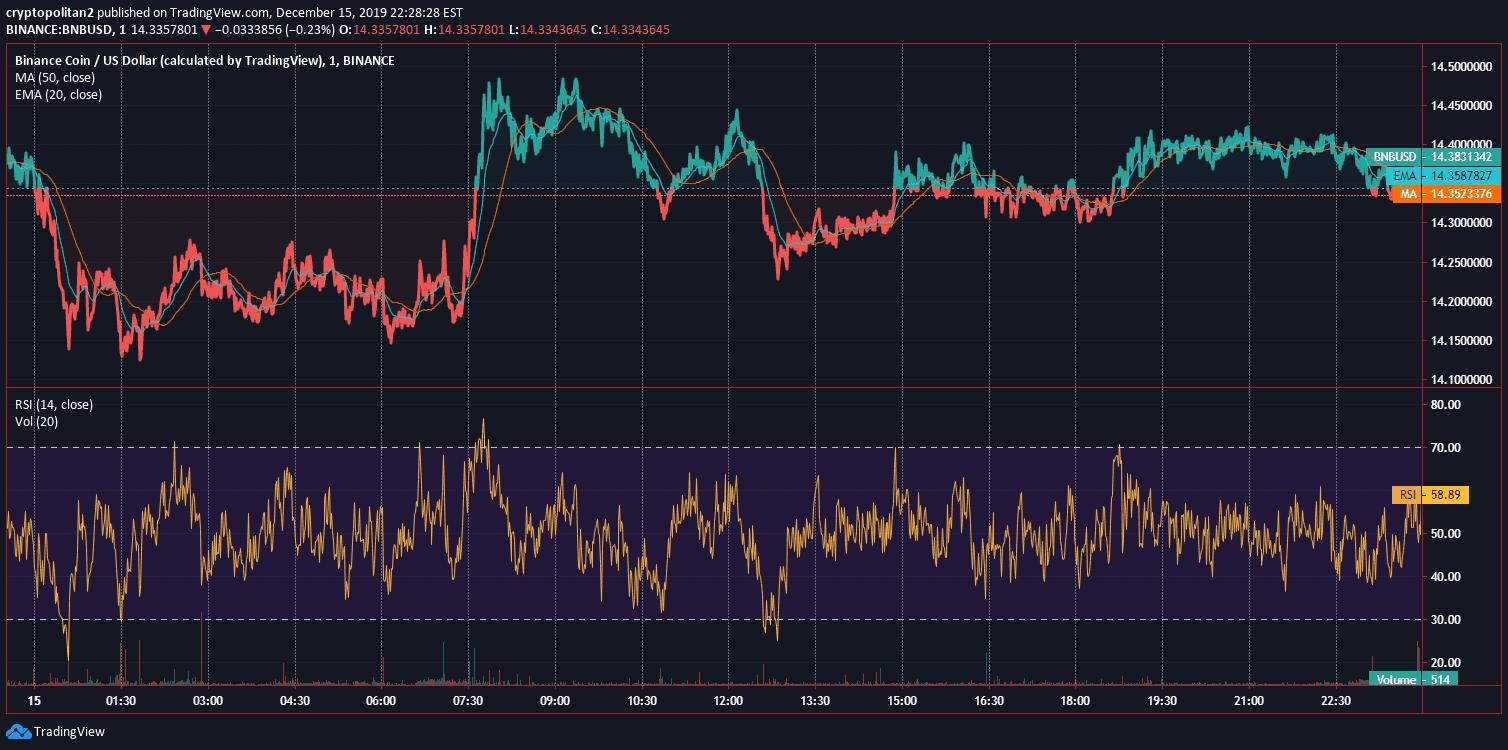 Binance Coin BNB Price Analysis Dec 15 Chart 2
