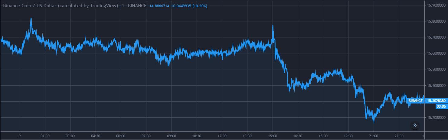 Binance Coin BNB Price Analysis Dec 9 Chart 1