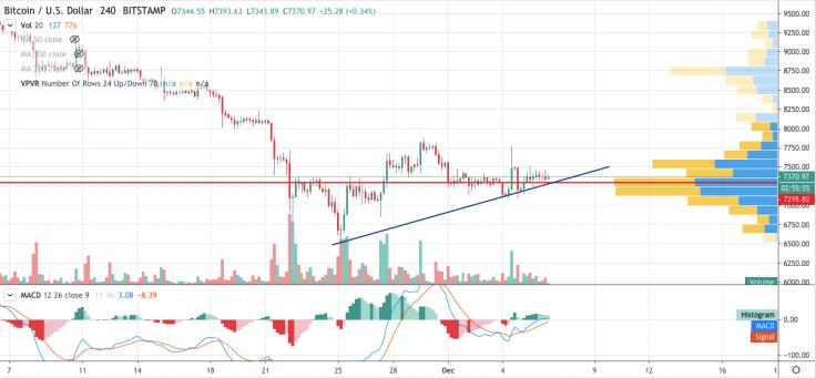 Bitcoin price chart 2 - 6 December 2019