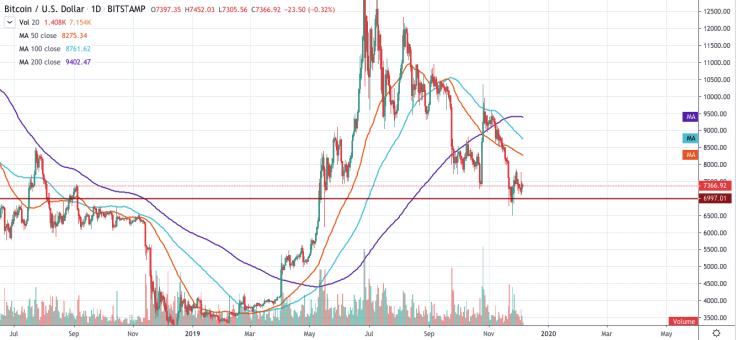 Bitcoin price chart 3 - 6 November 2019