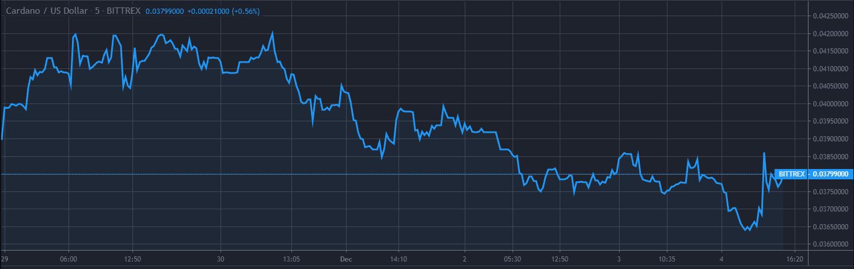 Cardano ADA Price Analysis 5-Day Chart 1