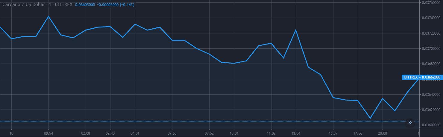 Cardano ADA Price Analysis Dec 10 Chart 1