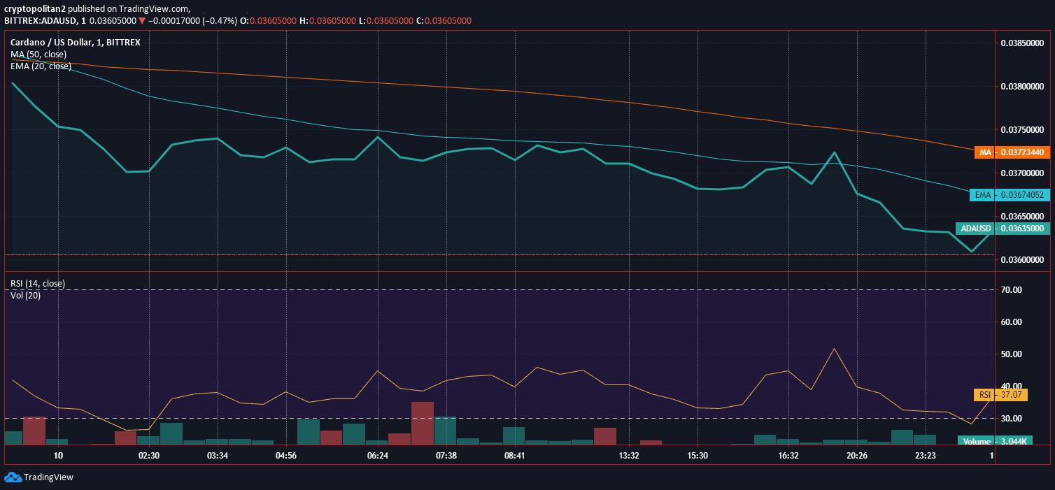 Cardano ADA Price Analysis Dec 10 Chart 2.1