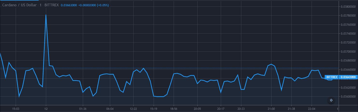 Cardano ADA Price Analysis Dec 12 Chart 1