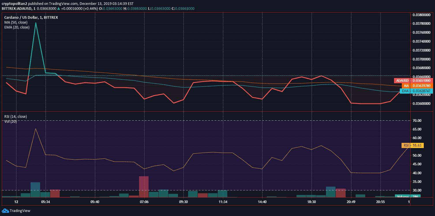 Cardano ADA Price Analysis Dec 12 Chart 2