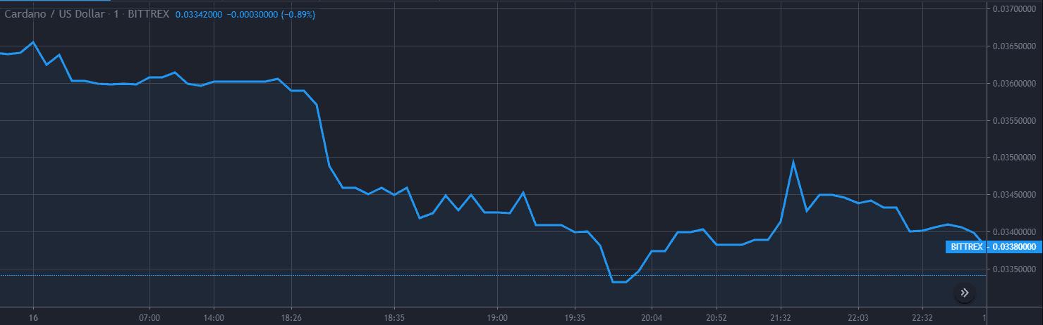 Cardano ADA Price Analysis Dec 16 Chart 1