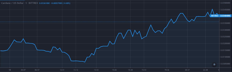Cardano ADA Price Analysis Dec 18 Chart 1