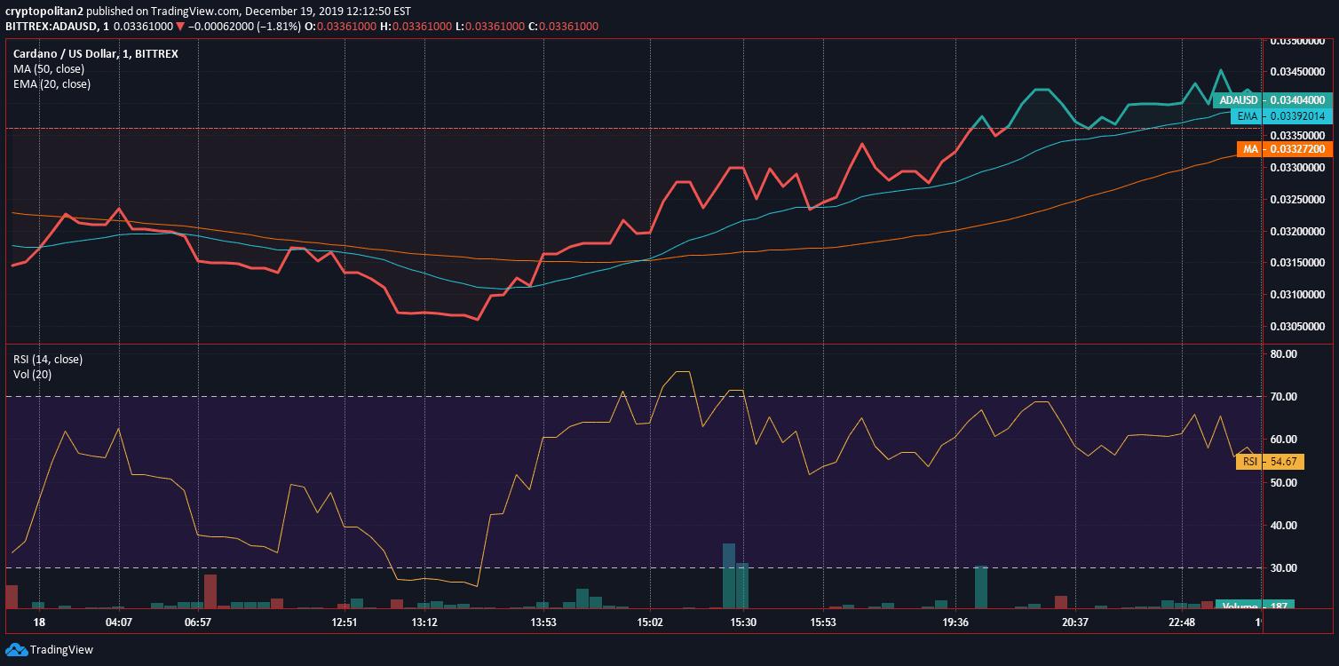 Cardano ADA Price Analysis Dec 18 Chart 2