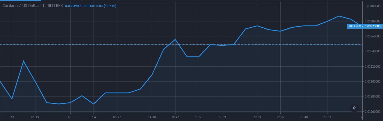 Cardano ADA Price Analysis Dec 20 Chart 1