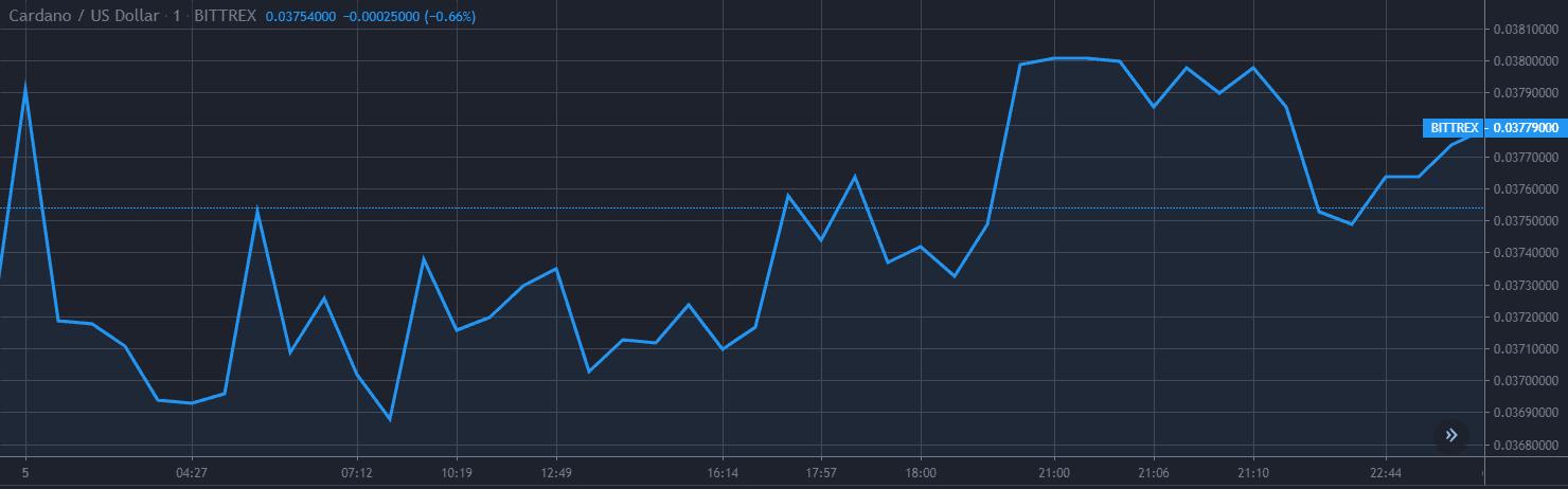 Cardano ADA Price Analysis Dec 5 Chart 1