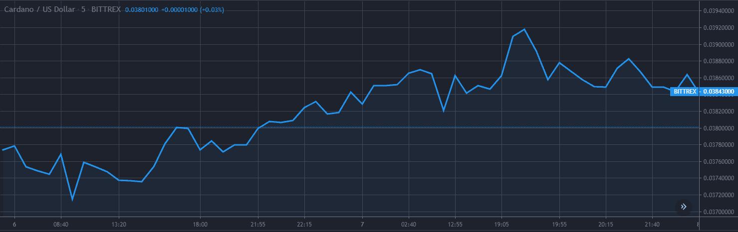 Cardano ADA Price Analysis Dec 6 & 7 Chart 1