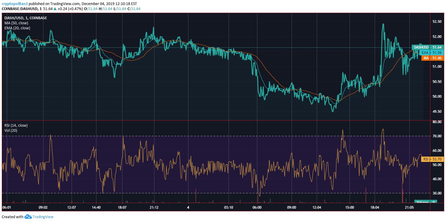 Dash Price Analysis 1-Day Chart 2