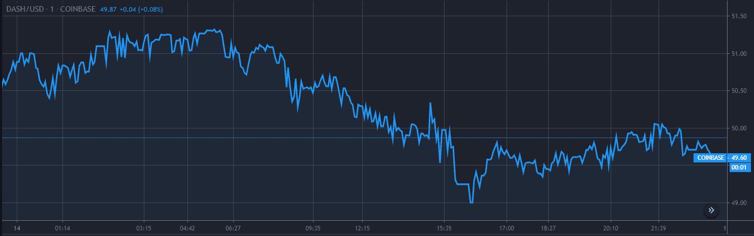 Dash Price Analysis Dec 14 Chart 1
