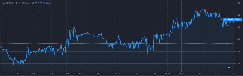Dash Price Analysis Dec 15 Chart 1