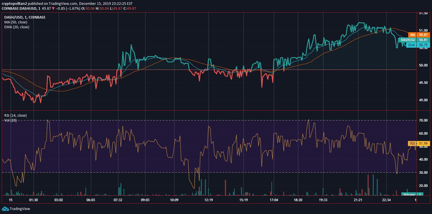Dash Price Analysis Dec 15 Chart 2