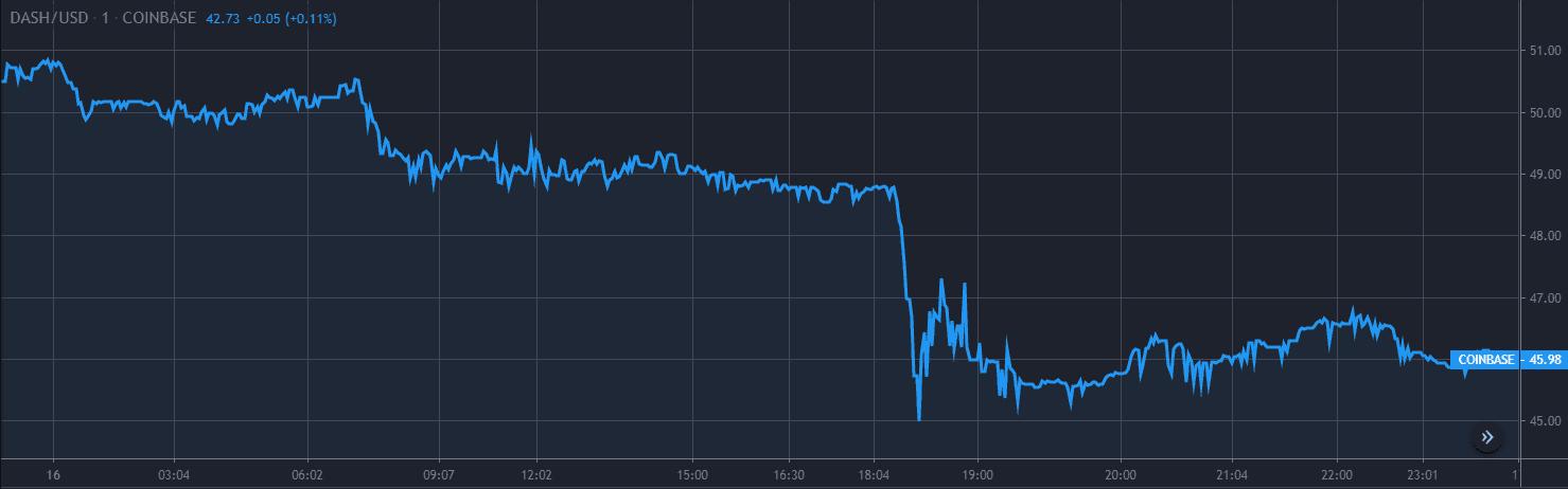 Dash Price Analysis Dec 16 Chart 1