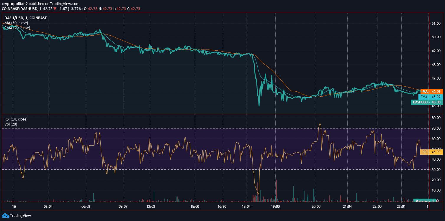 Dash Price Analysis Dec 16 Chart 2